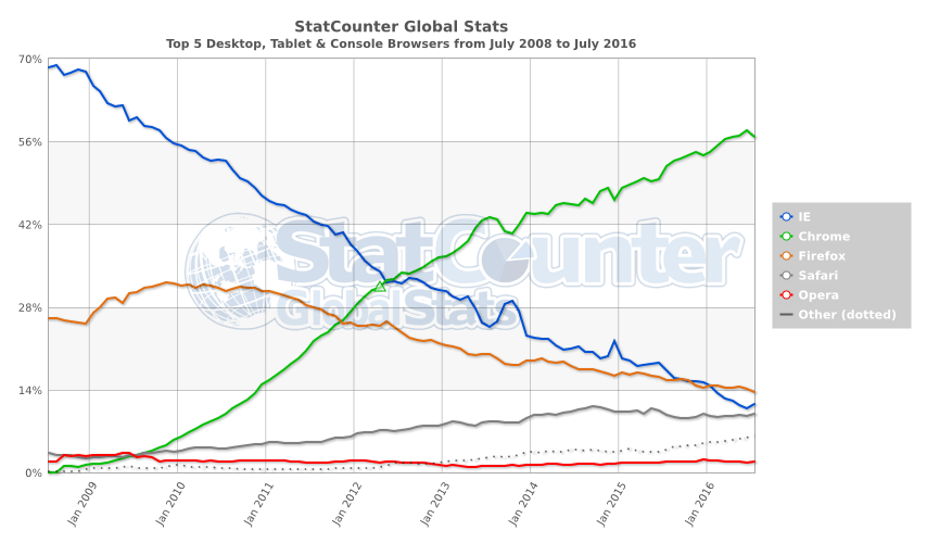 StatCounter-browser-ww-monthly-200807-201607[1]